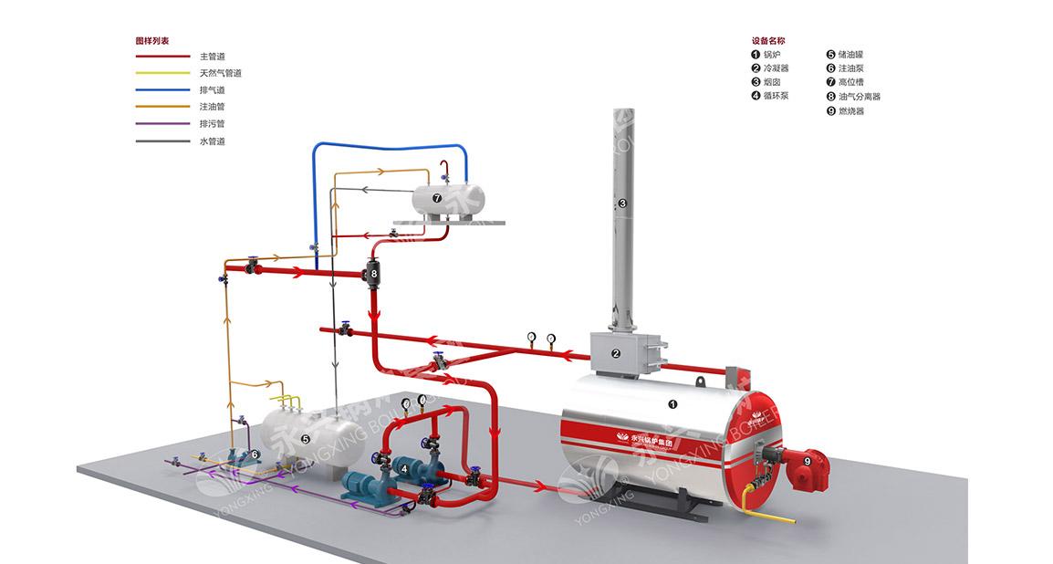 YY(Q)W型燃油燃气导热油炉系统图
