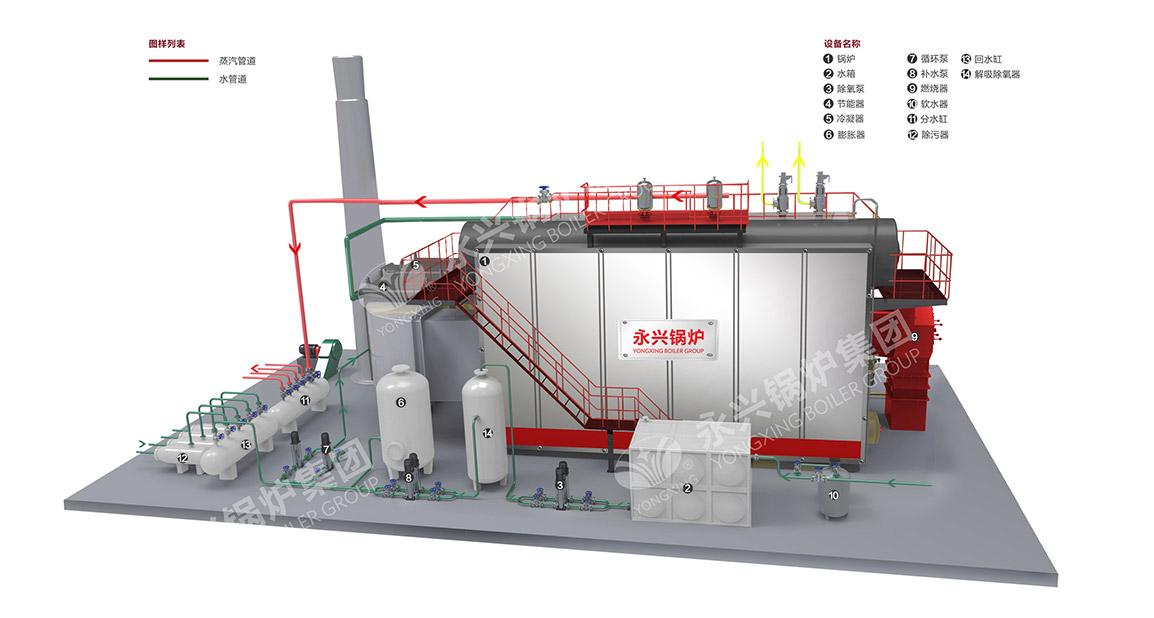 SZS型燃油燃气锅炉系统图