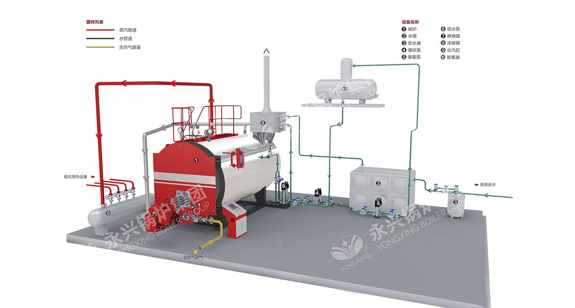 WNS型超低氮燃气锅炉系统图